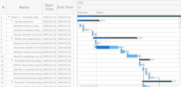 online Gantt chart maken