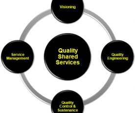 Reliable Outlet for Quality It Services In Australia